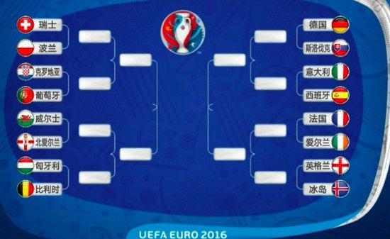 高盛发布欧洲杯预测报告,数据预测的欧洲杯冠军可信吗?