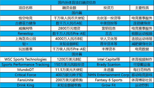 上海洛克公园、古德菲力健身完成融资,国内外13起投融资 | 投资周报
