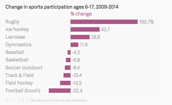 美国青少年对团队运动的热情正在下降?这究竟是什么原因导致的?