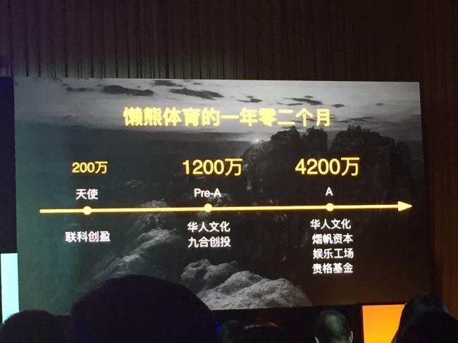 中国体育产业集市在京开集,懒熊体育宣布完成4200万A轮融资