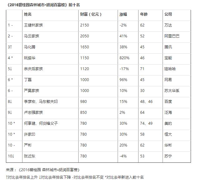2016胡润百富榜公布,今年的上榜富豪都在体育产业玩些什么?