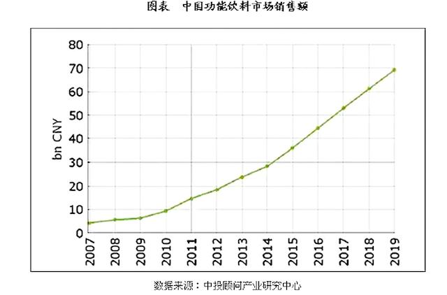 谁在决定我们运动后喝什么?中国功能饮料400亿市场大扫描