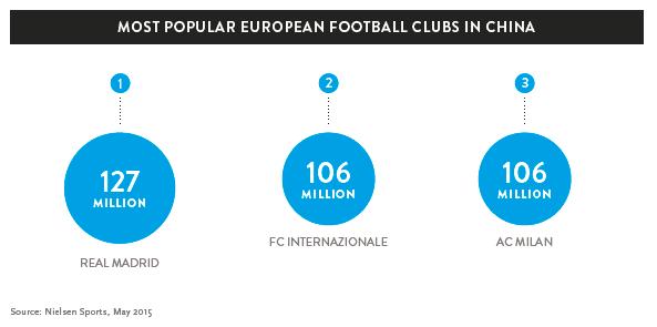 尼尔森公司中国足球市场研究报告:中国成全球体育商业新势力