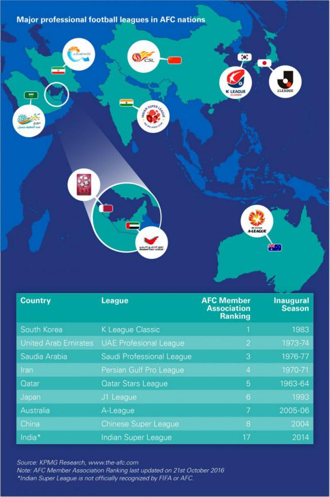 亚洲各大足球联赛发展现状,中超平均市场价值傲视群雄