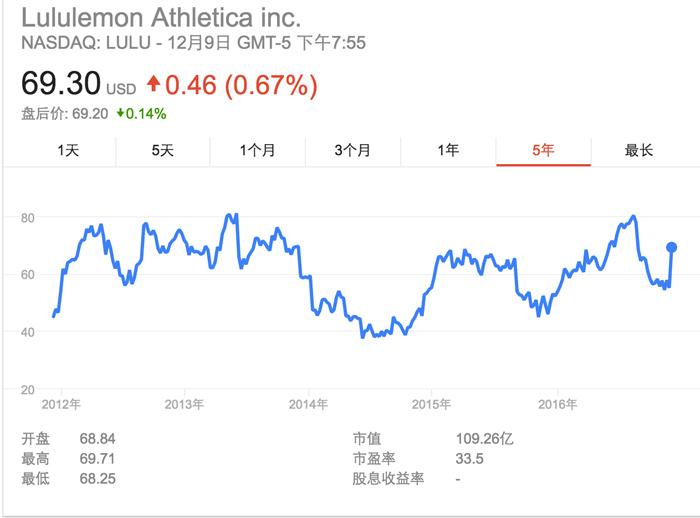lululemon大陆首开门店,18年来特立独行的它能否拿下中国市场?