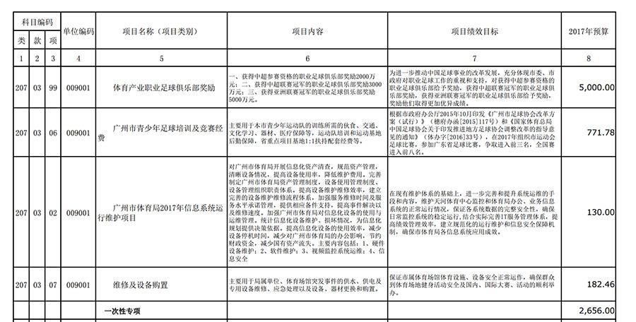 广州体育局增加体育产业专项经费,为职业足球俱乐部开出1亿元重奖