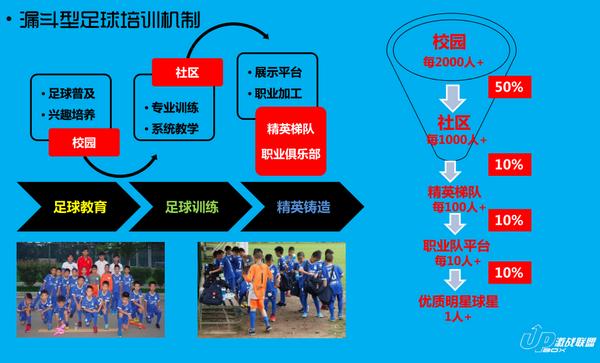在纷繁复杂的足球世界,周亮只想做健康智慧的足球,他可以吗?