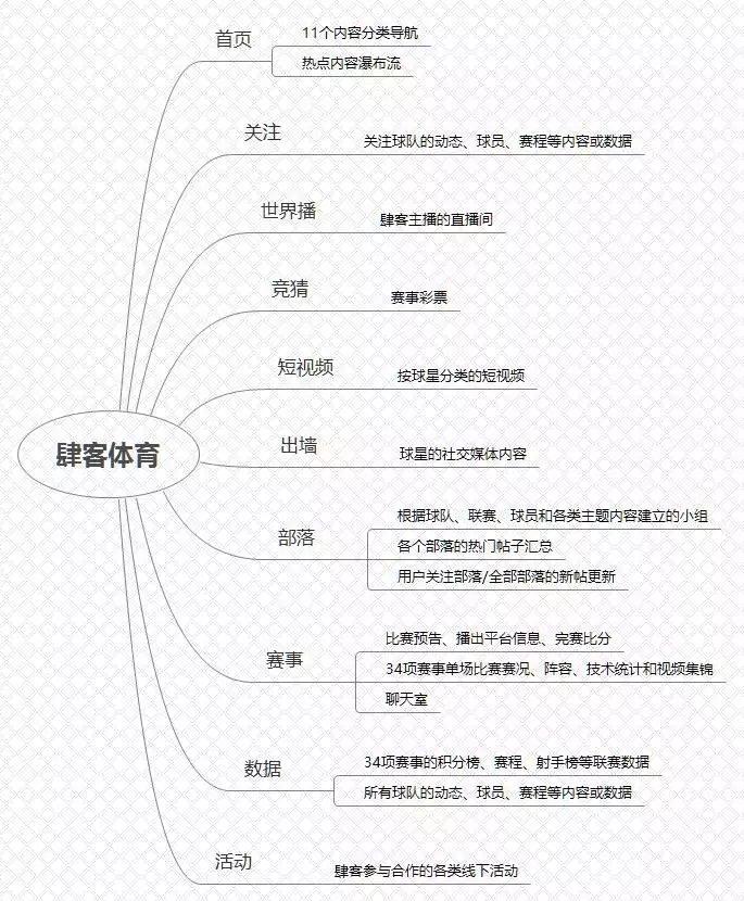 肆客体育获聚合资本、郑南雁数千万元A轮战略融资,先发力体育营销、境外游和足彩 | 创业熊