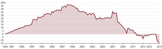 玩家离场装备价格猛跌,美国高尔夫行业何时复苏?
