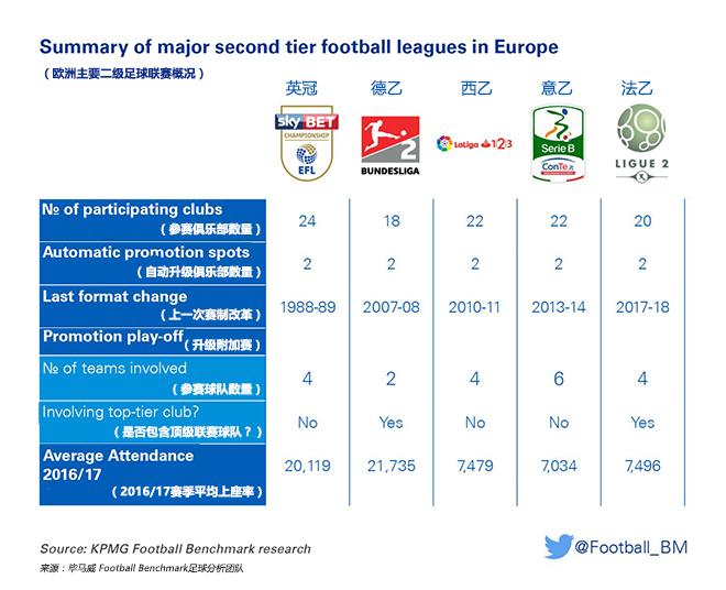 理想很丰满,现实很骨感:欧洲足球的二级联赛
