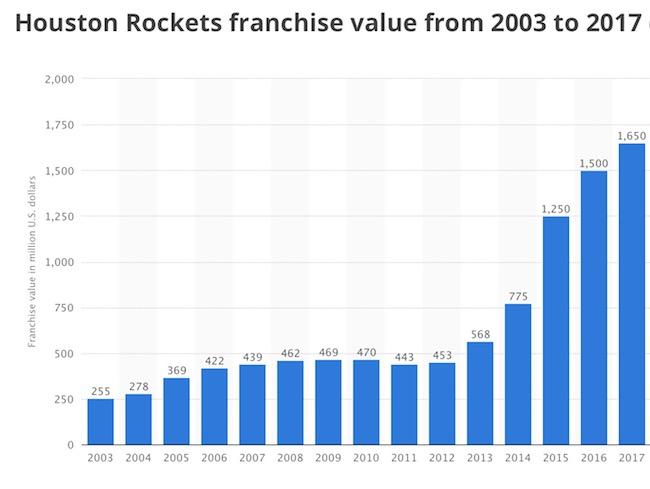"""休斯敦火箭22亿美元出售创NBA纪录,新老板原是""""旧相识"""""""