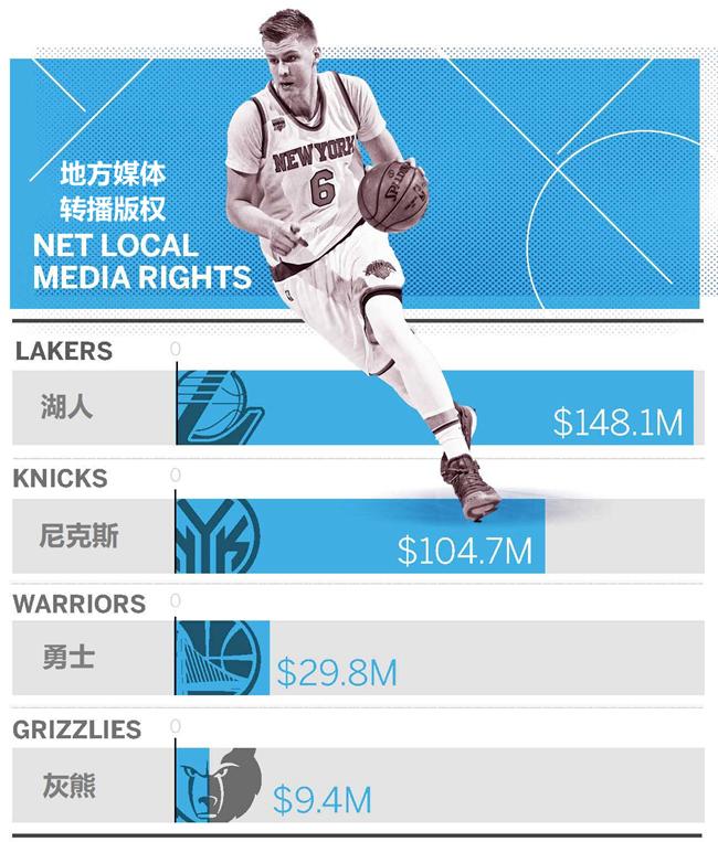 上赛季14支球队亏损,NBA究竟怎么了?