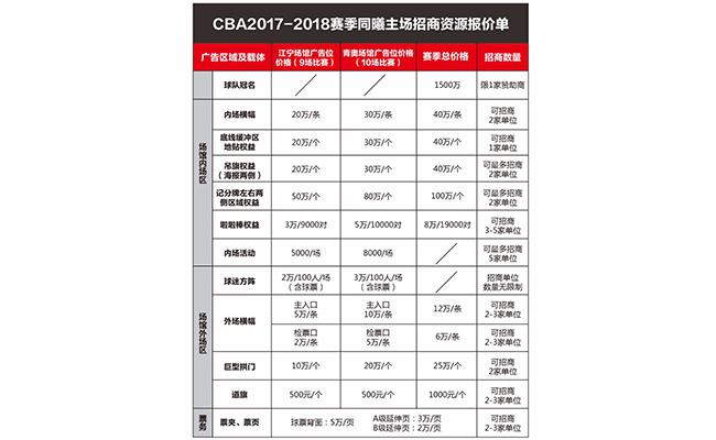 上海2016年体育产业总规模1045.87亿元,尤文公布上赛季财报 | 数读体育