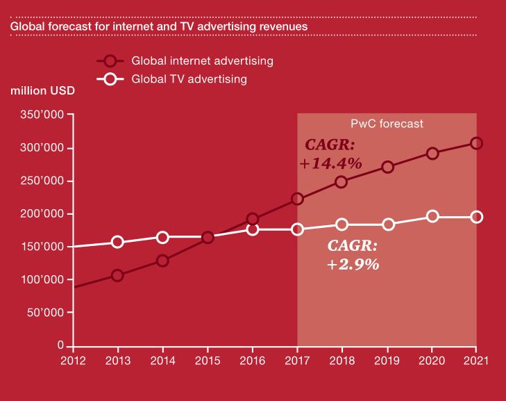 新势力VS旧巨头,科技公司是如何步步切入版权市场的?