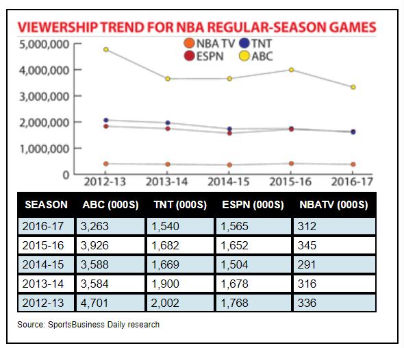收视率萎靡,NBA和NFL越来越无聊了吗? | 懒熊涨姿势