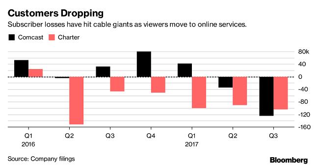 不含体育节目的网络电视套餐兴起,ESPN等体育频道迎来市场检验