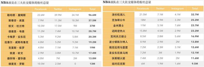 为什么中国的篮球迷多是球星粉,而足球迷多是球队粉? | 懒熊涨姿势