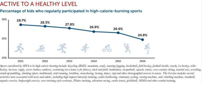 在娱乐至上的今天,美国青少年越来越不爱运动了