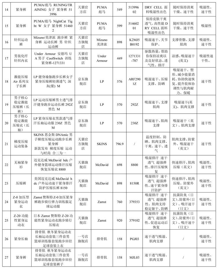 北京市消协发布紧身运动衣实验结果,半数样品速干性未达国标