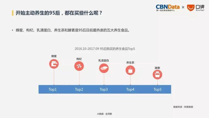 2018消费8大趋势:懒系消费者增速加快,95后偏爱蜂蜜、枸杞