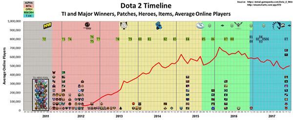 虽然Ti还是全球奖金最高的电竞赛事,但DOTA再不改变就晚了   2017电竞观察③