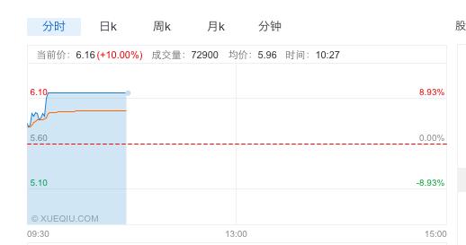 乐视网早间涨停,3月以来上涨超过20%