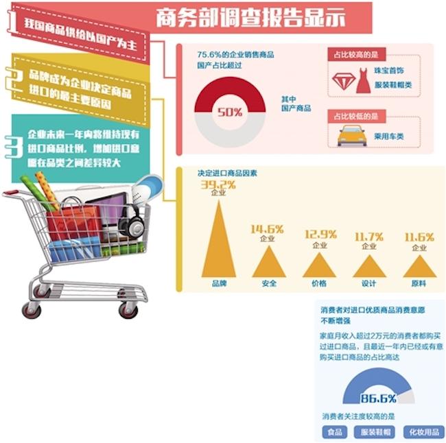体育健身用品进口关税7月降至7.1%,消费者对其需求强烈