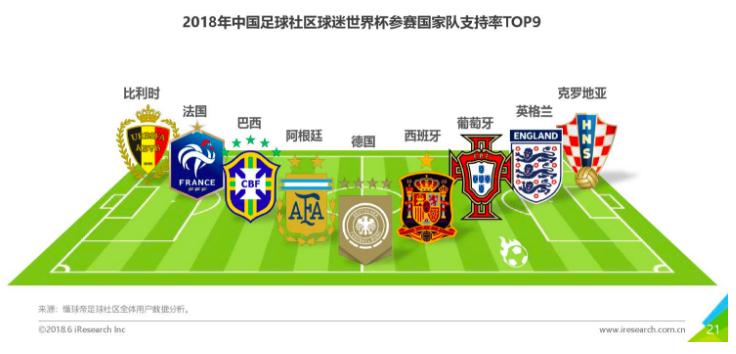 艾瑞咨询发布2018年中国球迷世界杯主题洞察报告,德国队最受支持