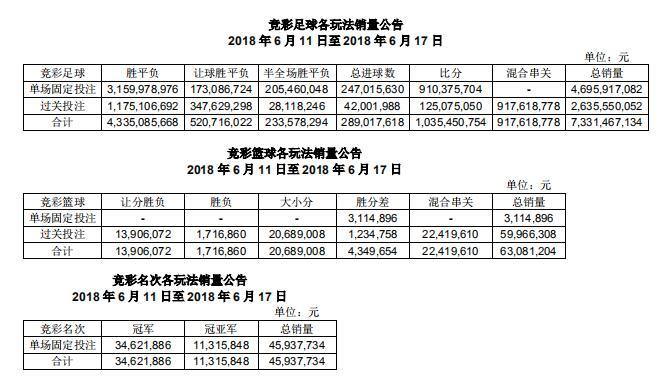 国家体彩中心公布数据,世界杯第一周足球竞彩销量突破73亿