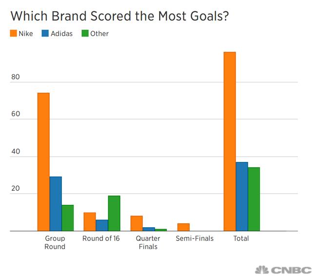 在世界杯这场商业大战中,耐克似乎要比阿迪更胜一筹