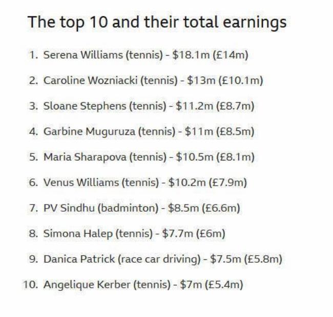 福布斯公布2018年度女运动员收入榜,小威廉姆斯位居榜首