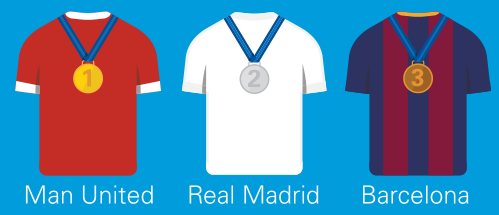 毕马威发布2018欧洲32家精英俱乐部估值榜,曼联32.55亿欧元位列榜首