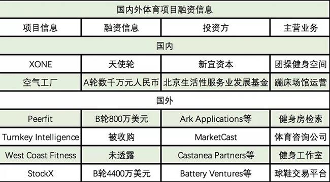 XONE、空气工厂等国内外6起投融资   投资周报