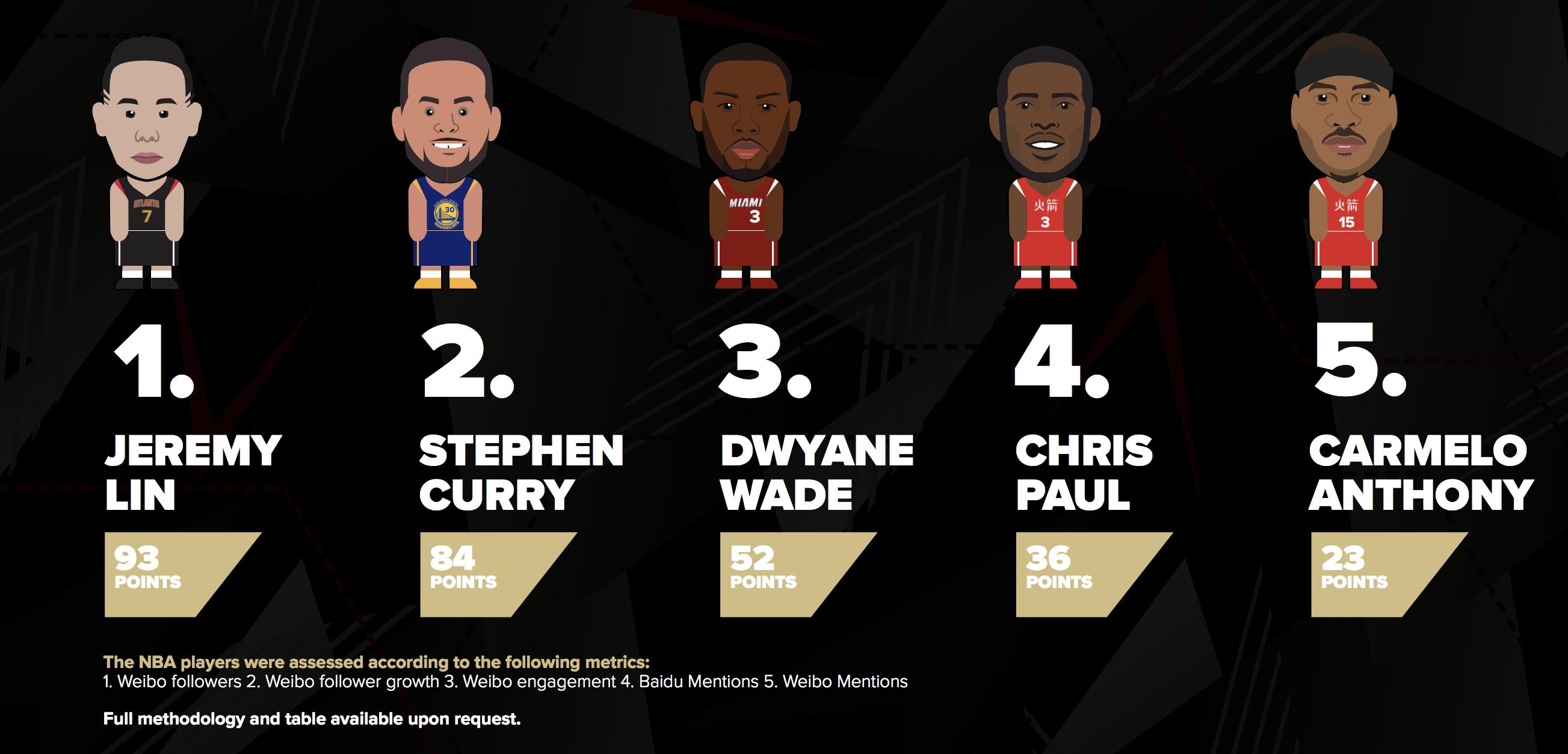 《NBA RED CARD 2018》发布,金州勇士和林书豪排名数字媒体影响力榜首