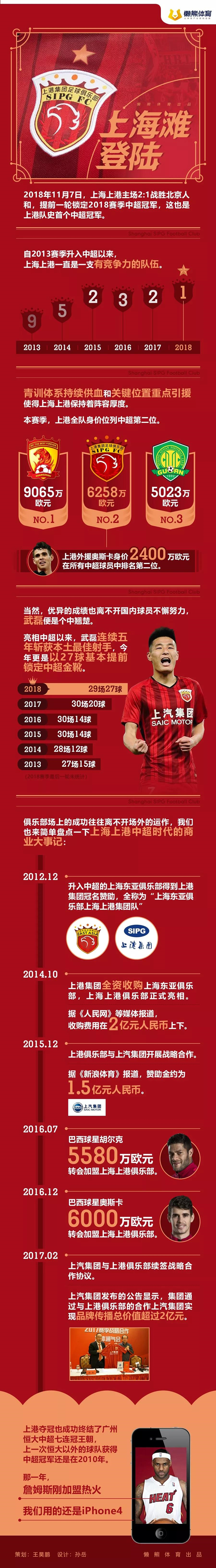 三年半投入近60亿,上港终于为上海带来了一个中超冠军