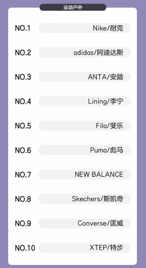 """2018天猫双11:耐克阿迪占据""""运动户外""""销量榜前二,十一个运动品牌销售额破亿"""