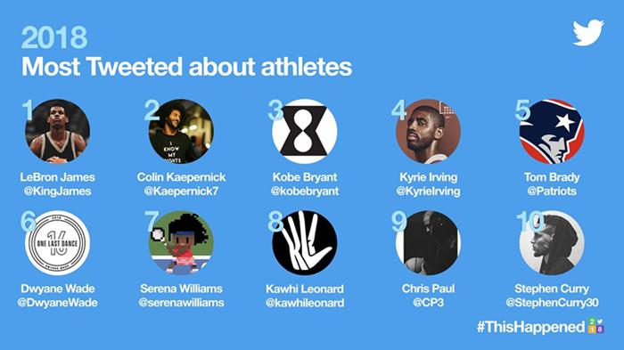 推特上被提及次数最多的10位运动员,这里有他们的故事