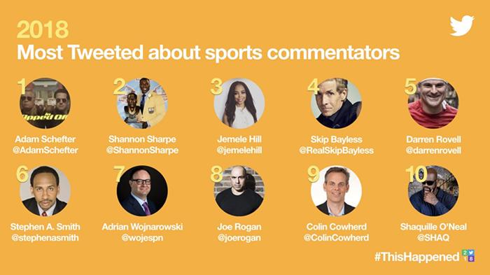 推特发布2018年度体育领域前十排行榜,NBA成最大赢家