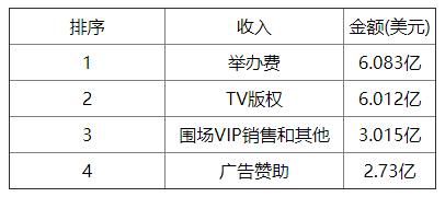王权的交接,自由媒体时代的F1商业帝国开发与中国市场策略