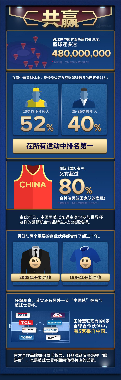 """除了喜得上上签,这里还有份中国男篮""""必读手册"""""""