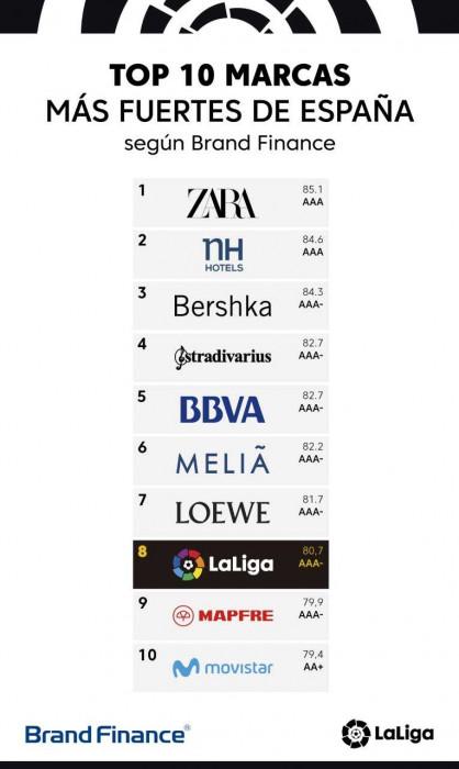 西甲获评西班牙国内第八大品牌,品牌估值4.87亿欧元