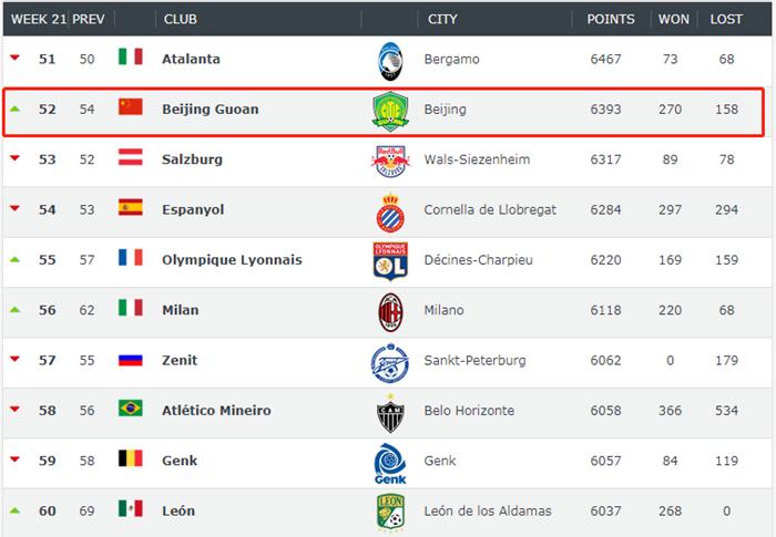 足坛俱乐部最新排名:中超4队进百强,国安排名超过西班牙人