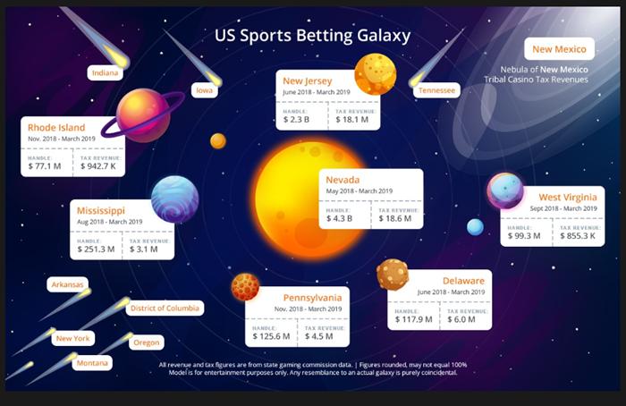 美国体育博彩解禁一年,百亿美元级市场怎么样了?