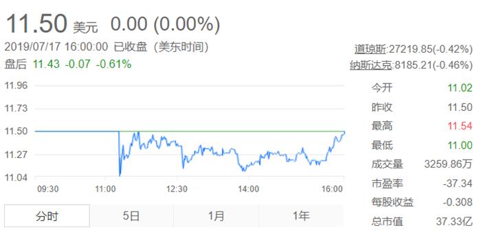 斗鱼正式登陆纳斯达克,同日虎牙股价下跌5.71%