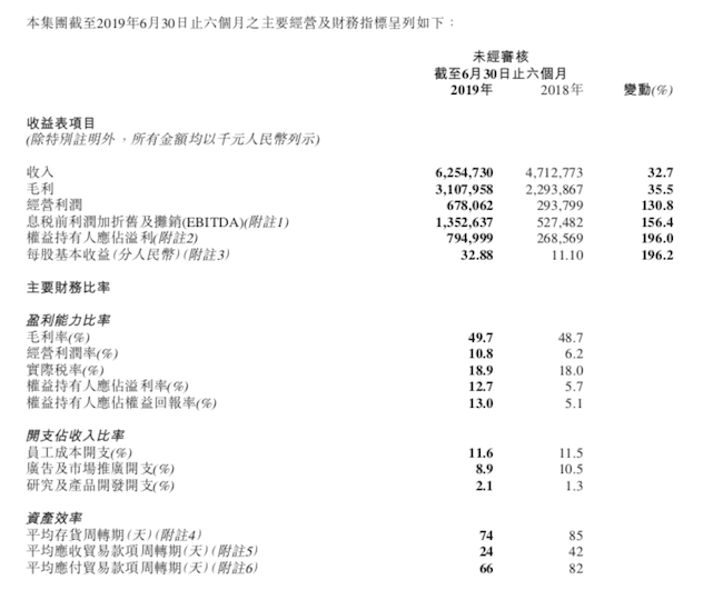 李宁2019中期业绩:营收增长33%达到62.55亿,净利大涨196%