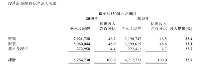 """净利激增196%背后,李宁用单品牌和批发业务""""反潮流"""""""