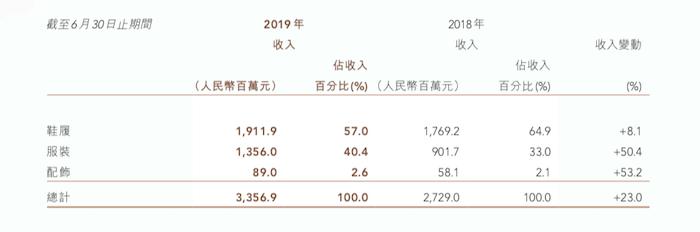 特步2019中期业绩:营收净利双双增长23%,服装业务增长超50%