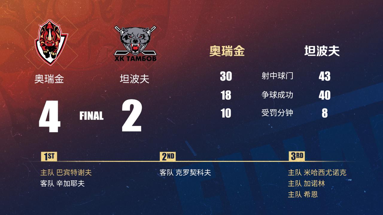 【丝路联赛】末节连入三球,奥瑞金4比2逆转对手喜迎两胜