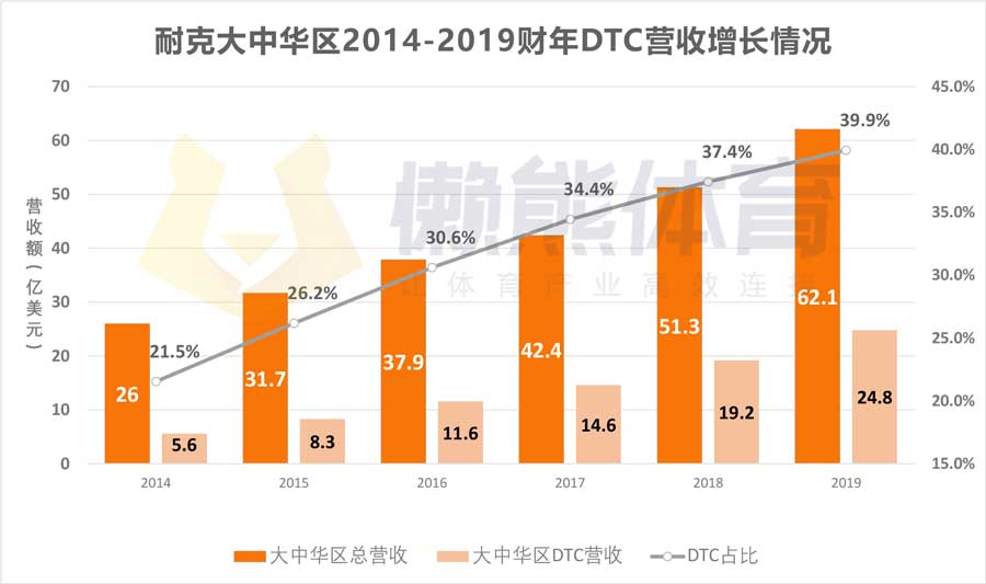 Nike App中文版上线,耐克的野心不只是卖货