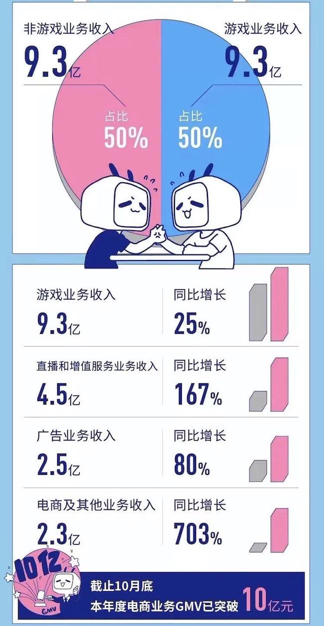 3年8亿,B站拿下英雄联盟S赛未来三年中国区独家直播版权